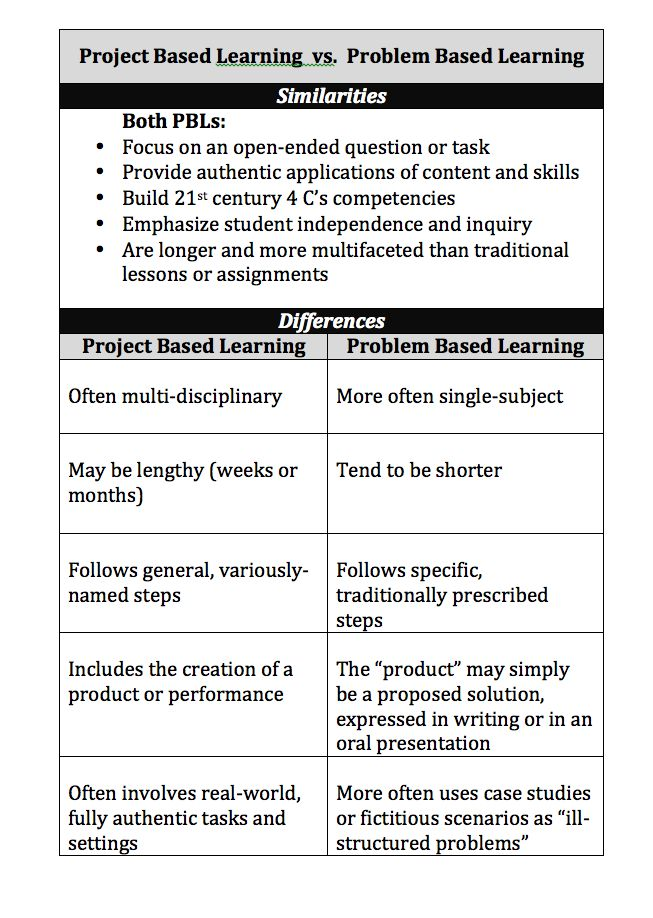 Case-based learning Challenge-based learning  Community-based learning  Design-based learning  Game-based learning  Inquiry-based learning  ...