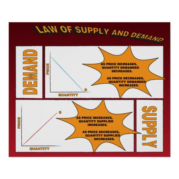 Law Of Supply And Demand Poster Zazzle Com Classroom Posters Social Studies Custom Posters