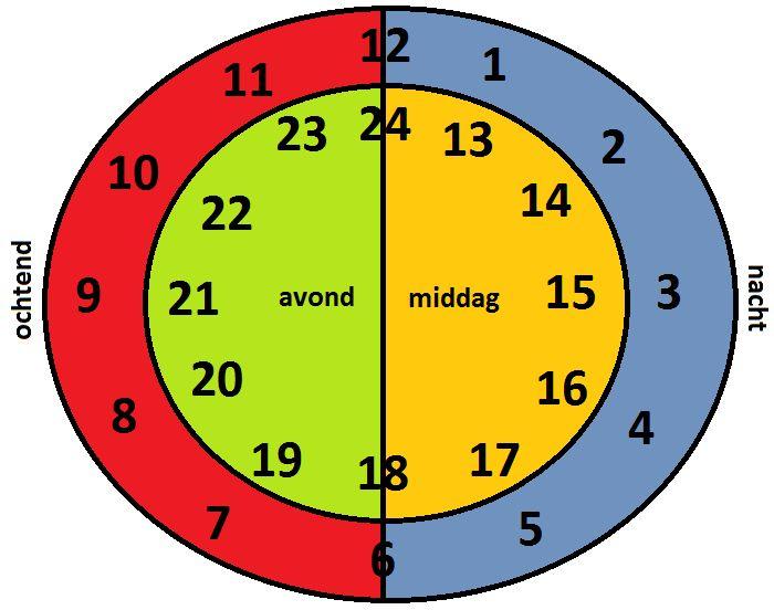 Hulpmiddel voor in de klas: digitaal klokkijken