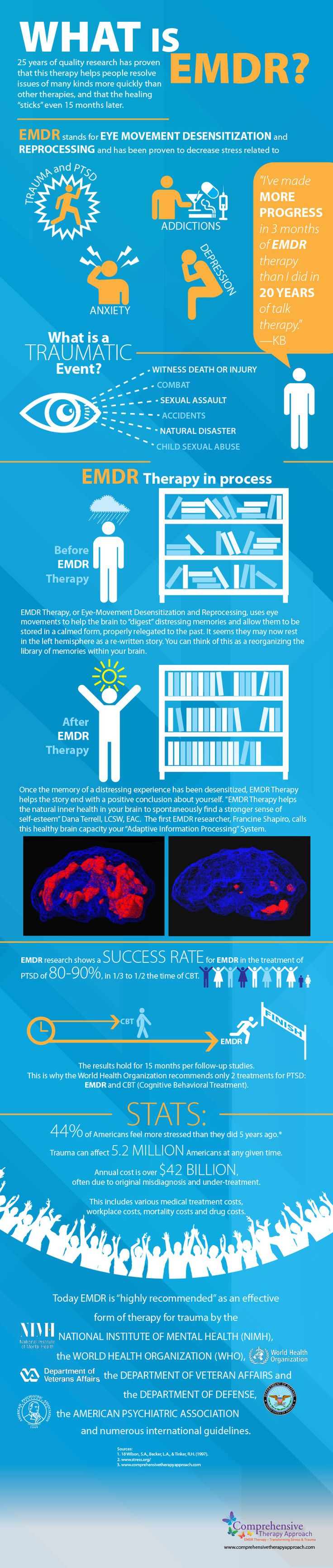 What is EMDR and how can it help? EMDR infographic for therapists and counselors, via peak-resilience.com