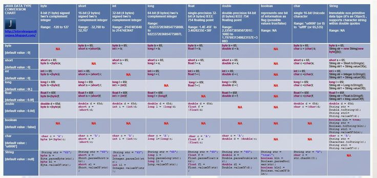 Java data type conversion chart   http://interviewquestionjava.blogspot.com/2014/01/java-data-types-conversion-chart.html