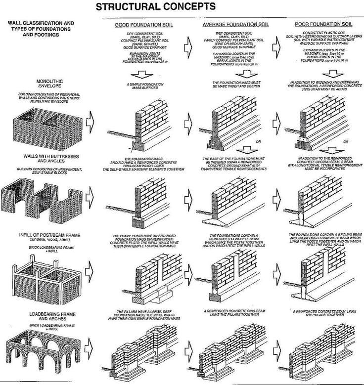 clasificacion pared y tipos de cimentación y zapatas