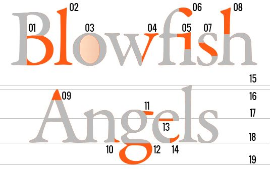 A visual guide to some common typography terms:   Key to image: 1. Bowl; 2. Stem; 3. Counter; 4. Arm; 5. Ligature; 6. Terminal; 7. Spine; 8. Ascender; 9. Apex; 10. Serif; 11. Ear; 12. Descender; 13. Crossbar; 14. Finial; 15. Ascender height; 16. Cap height; 17. X-height; 18. Baseline; 19. Descender line