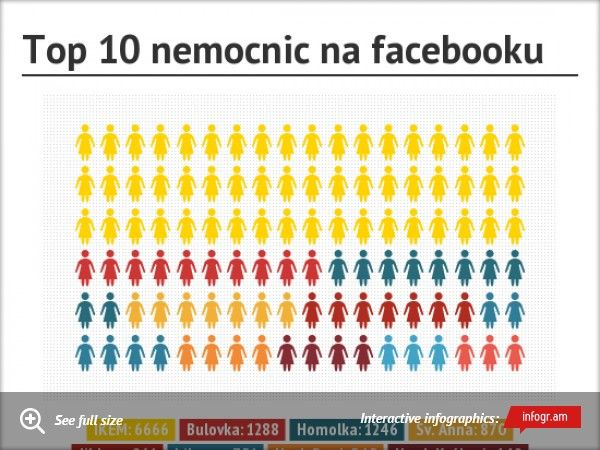 Top 10 nemocnic na facebooku