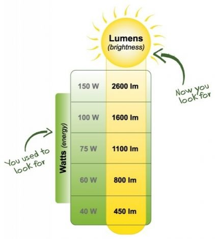 #Lighting #Lumens (Brightness) »  With newer #lightbulbs designed to use less energy, wattage is no longer an effective way to gauge a bulb's brightness, so the industry is shifting from watts to lumens. This chart provides an easy guide to lumens based on equivalent incandescent bulb wattage.