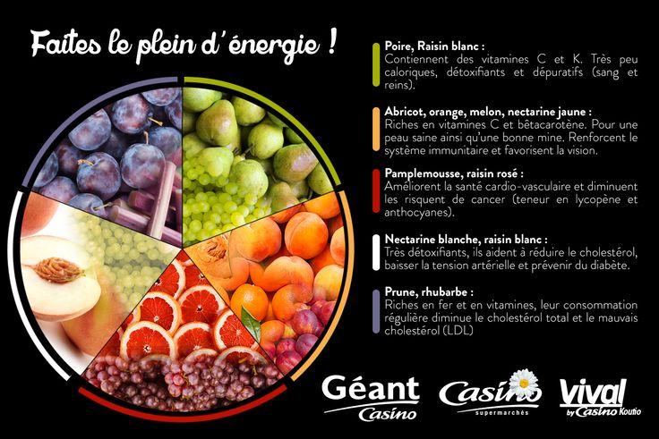 Les bienfaits des fruits par couleur.