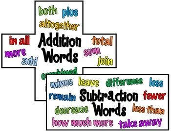 "MATH KEY WORD POSTERS FREEBIE! - ......Follow for Free ""too-neat-not-to-keep"" teaching tools & other fun stuff :)"