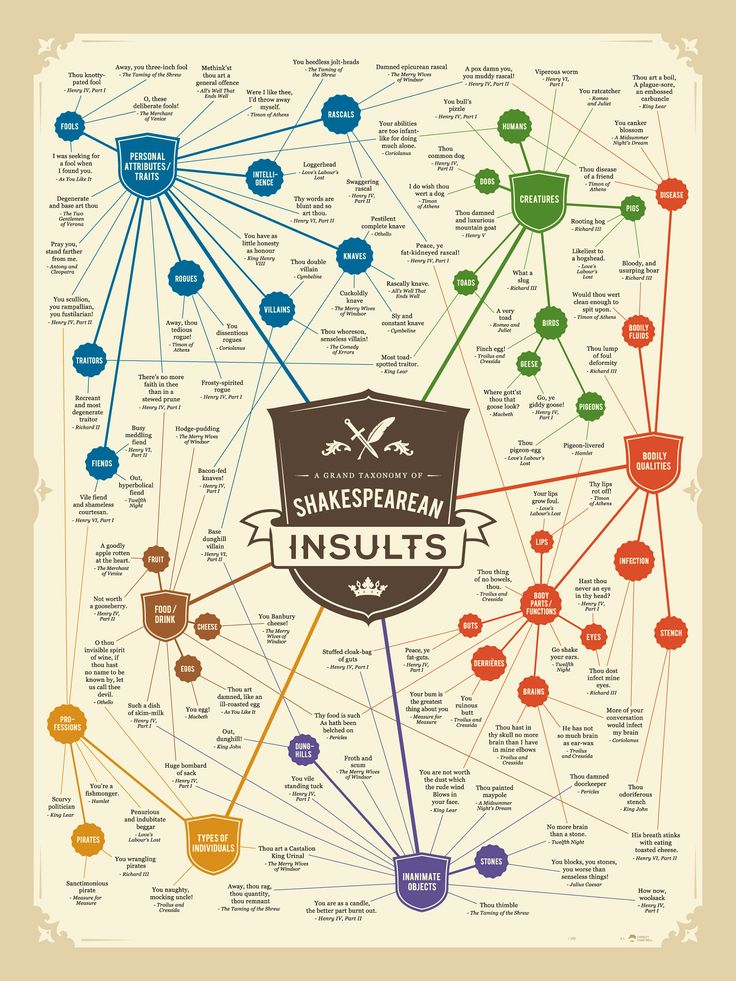 A GRAND TAXONOMY OF SHAKESPEAREAN INSULTS - Charley Chartwell                                                                                                                                                                                 More