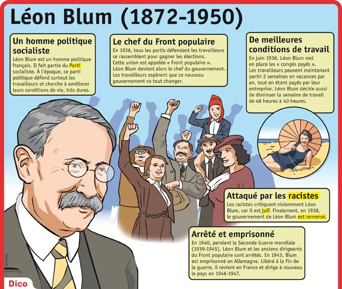Fiche exposés : Léon Blum