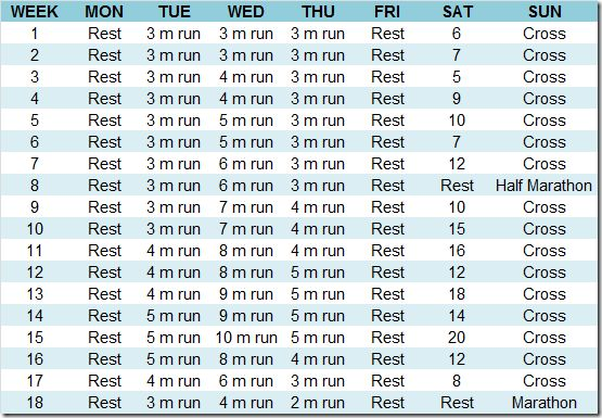 Full Marathon Novice 1 Training Plan (Hal Higdon)