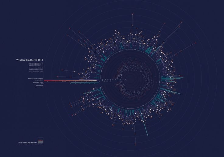 weather, data visualisation