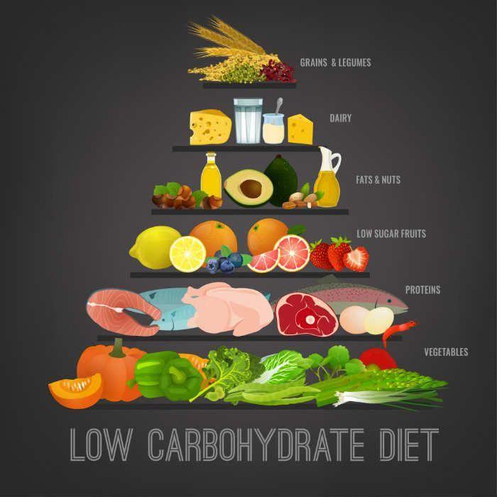 Savory Weight Loss Programs That Work #weightlossnutrition #FatLossLost