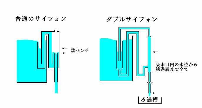 ダブルサイフォンと普通のサイフォン