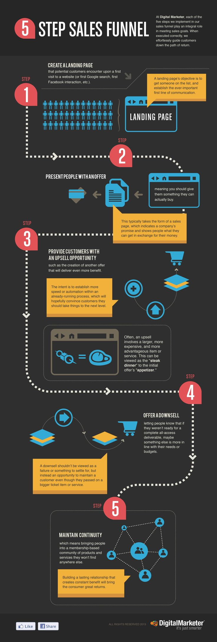 Our 5-Step Sales Funnel... how we get customers from Point A to Point B (the cash register!)