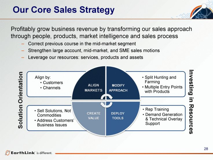 Sales strategy example   business   Pinterest   Sales strategy