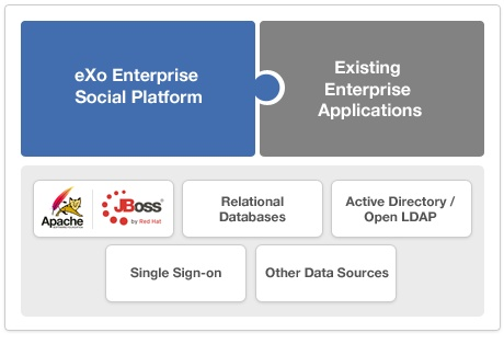 The Open Source Enterprise Social Platform - www.exoplatform.com     eXo Platform is an open-source social-collaboration software designed for enterprises.