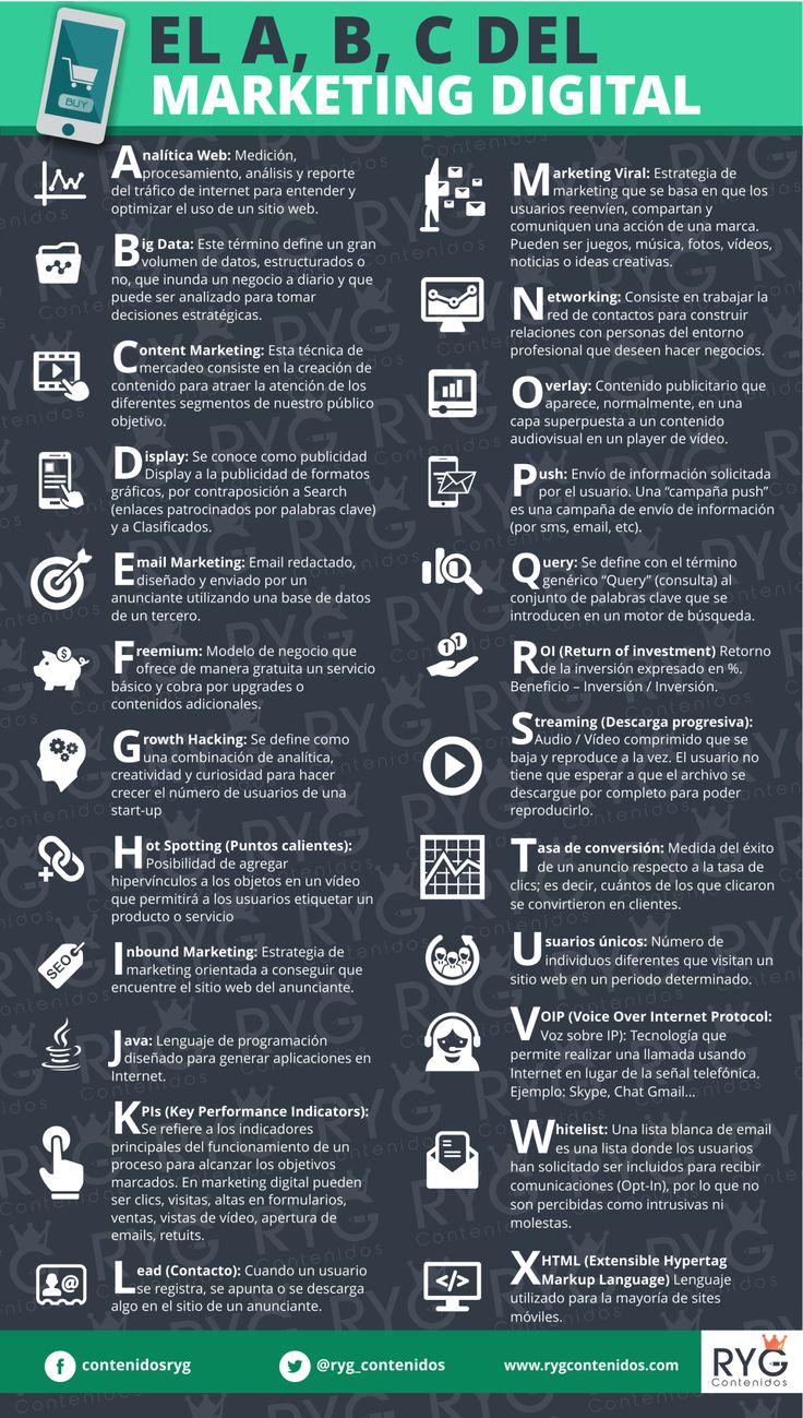 ABC del #MarketingDigital #MarketingOnline http://about.me/rubendelaosa @rubendelaosa