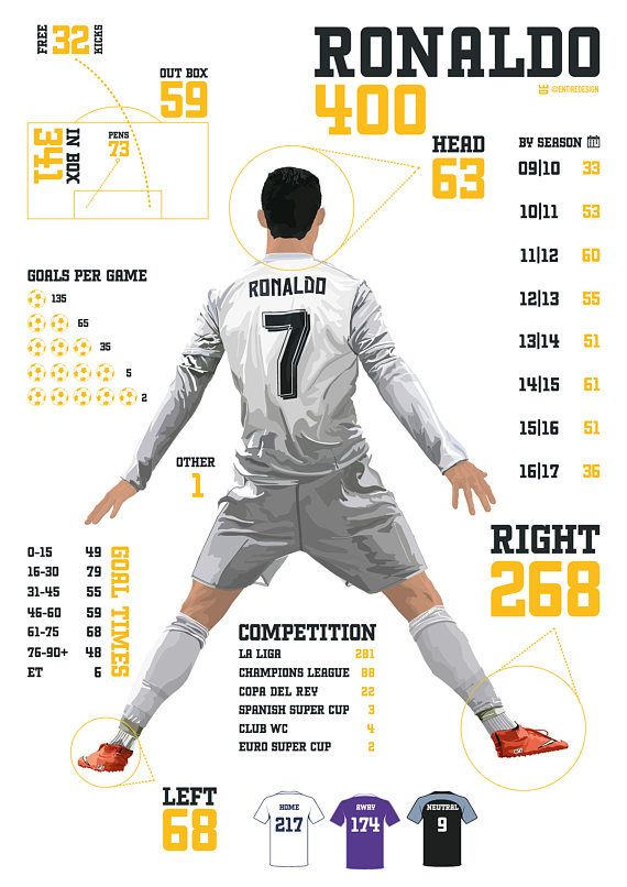 Goles de Cristiano Ronaldo 400 impresión de A3 edición