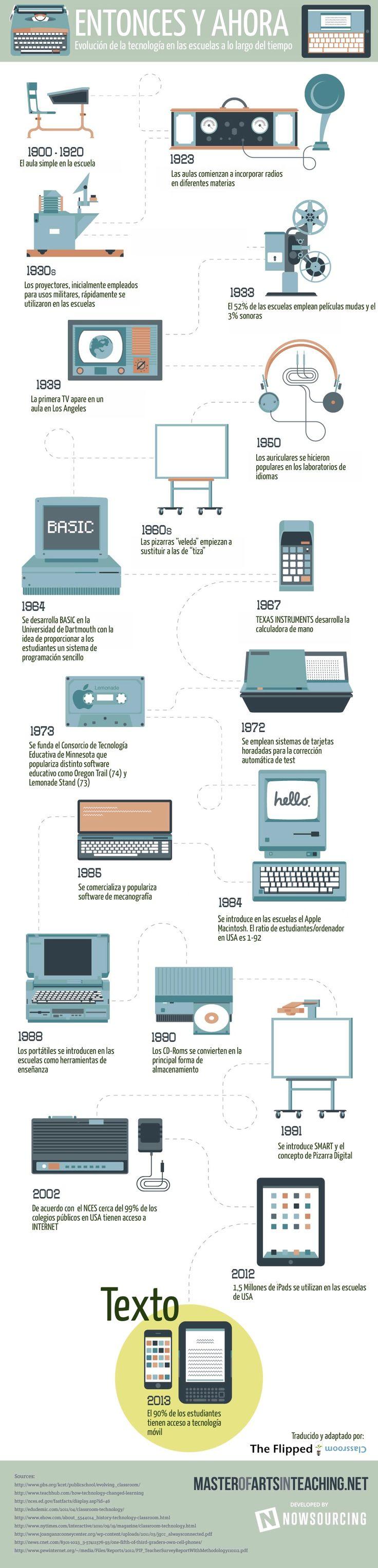 Evolución de la tecnología en las escuelas #education #edtech
