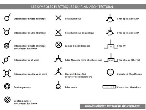 Les symboles du plan lectrique architectural maths for Architecture symbolique