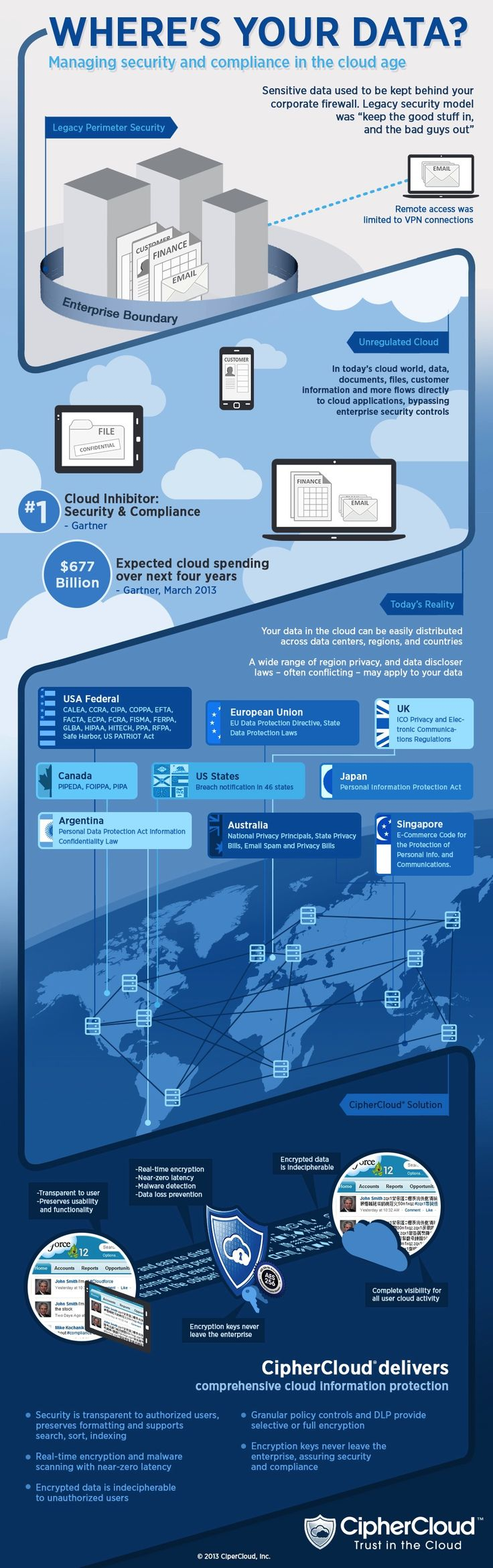 Where's Your Data? Infographic - I found this interesting. We learned about security programs for email, and here's a security program for Clouds. It is good to see security really is being pursued.