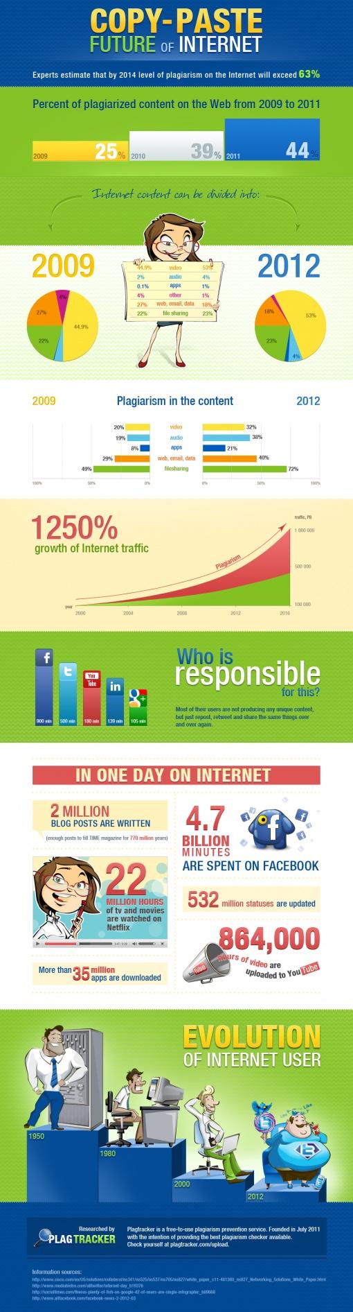 Heeft Social Media een Copy & Paste generatie gecreëerd? [Infographic]