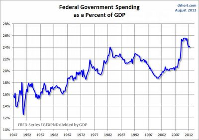 Federal Government Spending as Percent of GDP    Clearly there are many ways to spin this data butpleasenotethat government spending in France exceeds 50% of GDP. Also note thatFrench unemployment is 10.2% and Hollande is poised to hike the top marginal tax rate to 75%.     Interesting...