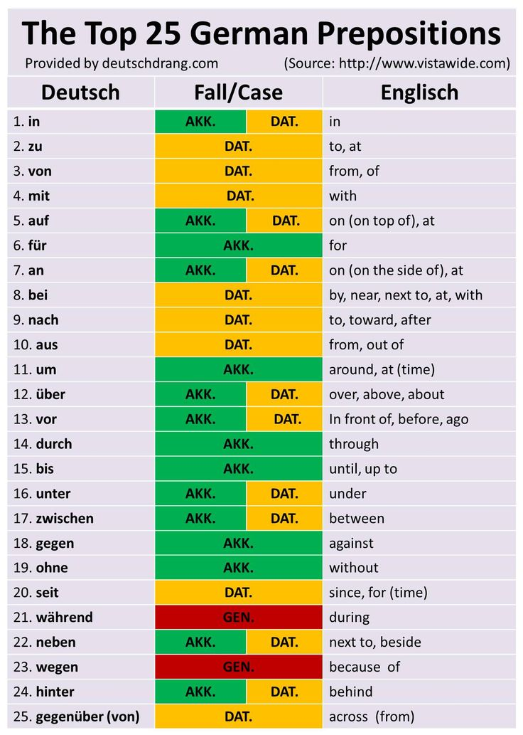 Top 25 German prepositions with their respective cases.                                                                                                                                                                                 Mehr
