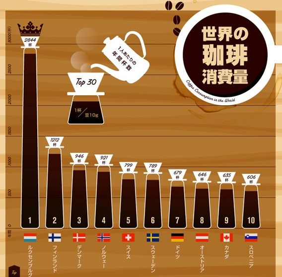Yearly Coffee Consumption of a Person around the World