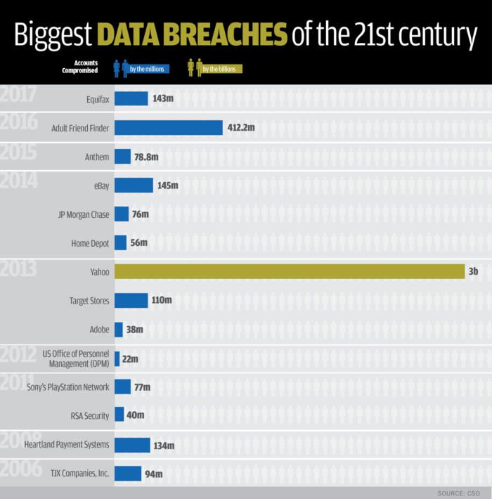 42 best Data breach images on Pinterest | Big data, Info graphics ...