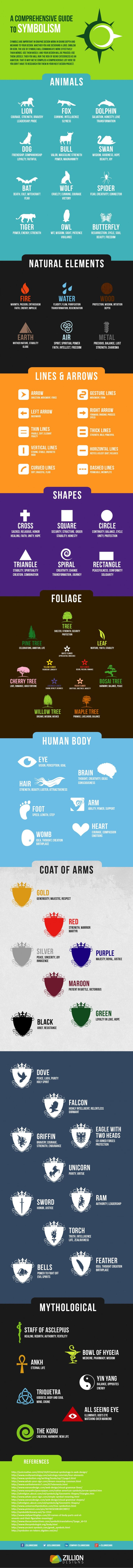 This is really interesting! This infographic covers the meanings of symbols, from animals to body parts.