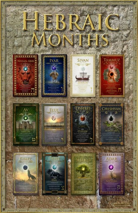 The Hebraic months.