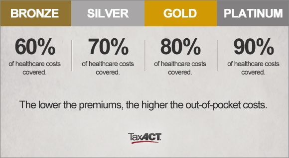 Here Is A Look At The 4 Different Types Of Health Insurance