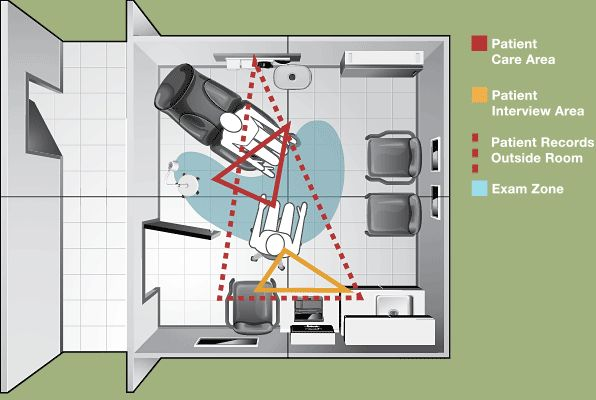 1000 images about team medicine on pinterest exam for Ideal office layout