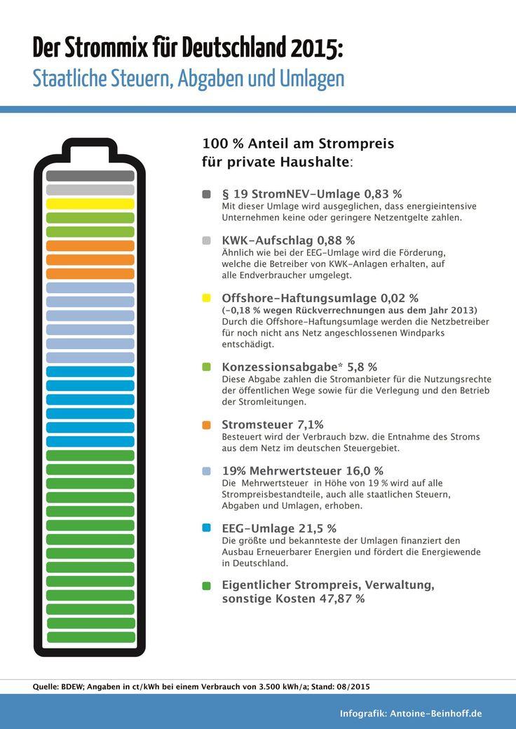 Infografik: woraus setzt sich der Strompreis in Deutschland zusammen?