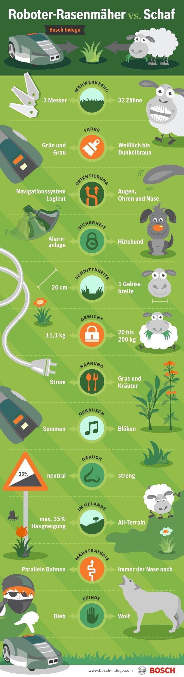 Roboter-Rasenmäher Bosch Indego