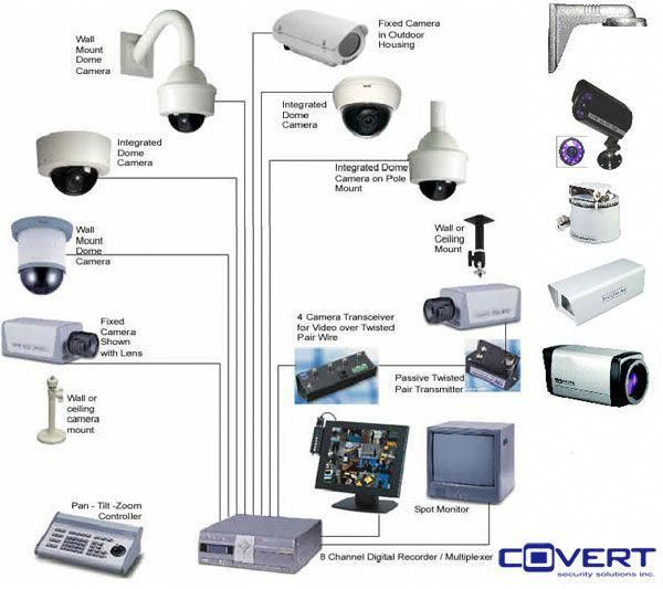 Security Cameras And Closed Circuit Television Cctv Installation Surveillanceca Wireless Home Security Systems Wireless Home Security Alarm Systems For Home