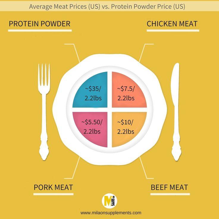 Best 25+ Cheap whey protein ideas on Pinterest   Cheap whey ...