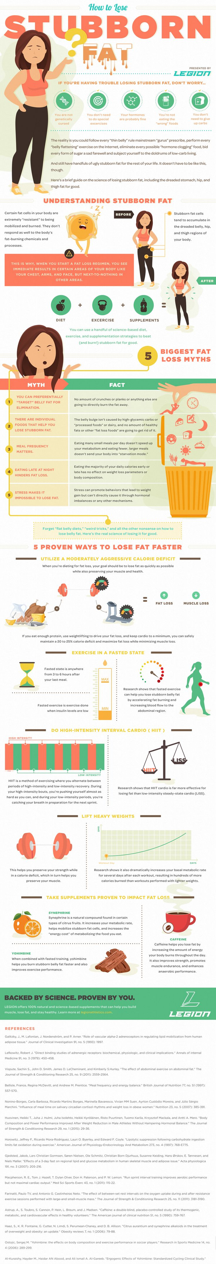 "How to Lose Stubborn Fat Once and For All | Forget ""flat belly diets,"" ""weird tricks,"" and other nonsense about how to lose stubborn fat. Here's the real story and science of losing it for good."