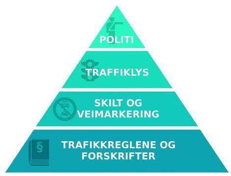 5.6.1 - Myndighetspyramiden
