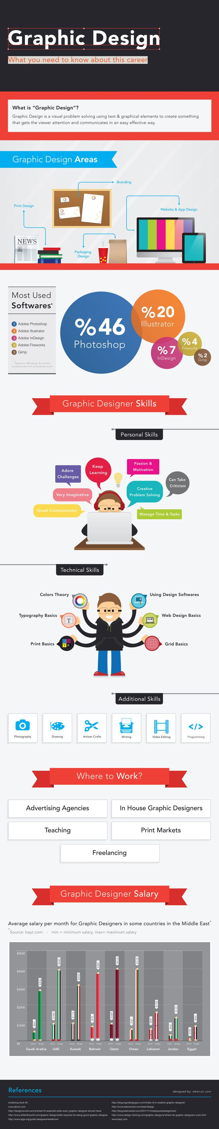 Graphic Design - What you need to know about this career -Graphic Design Infographic by ~wbeiruti on deviantART