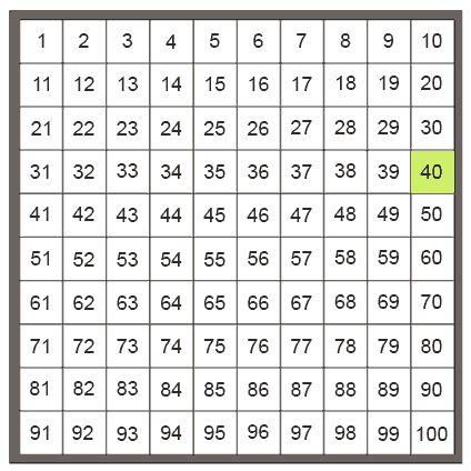 Quiz - Tabliczka mnożenia do 100 - wersja trudna - Media Nauka