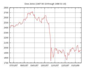 600px-black_monday_dow_jones-svg 1987 stock market crash.