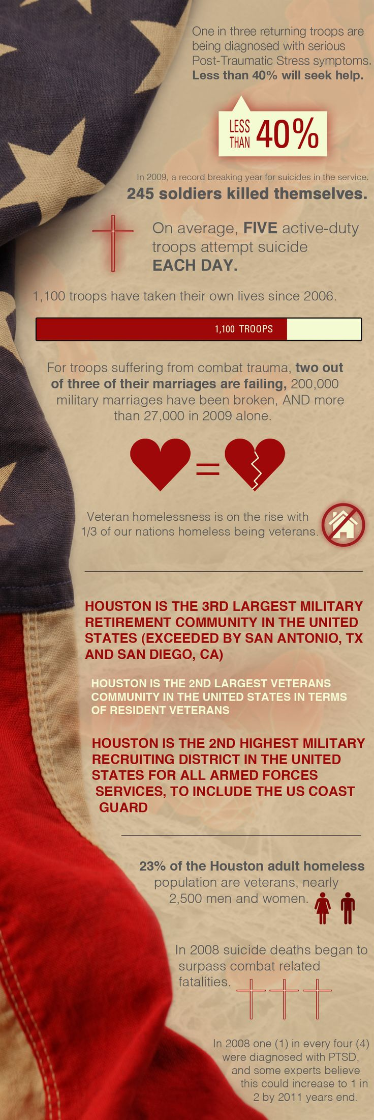 36 best PTSD images on Pinterest | Charts, Events and Health