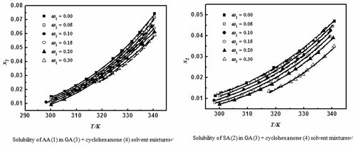 Measurement and Correlation for the Solubility of Adipic Acid and Succinic Acid in Glutaric Acid + Cyclohexanone and Glutaric Acid + Acetic…