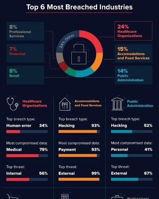 Top 6 Most Breached Industries Infographic Blockchain Technology Public Administration Tech Career