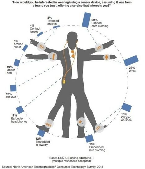 Wearable technology: Over-hyped but showing real promise | ZDNet | Quantified Self, Lifestyle Design, Digital Health, Personal Analytics, Bi...