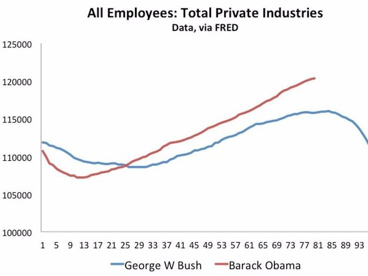 @barackobama vs #GeorgeBush This is THE Chart: No of Total Employees / Jobs and No of Pvt Industries.
