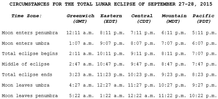 This timetable for the supermoon total lunar eclipse of 2015 lists the times of major events for the Sept. 27-28 lunar eclipse by time zone. You can use this guide to know when the eclipse will start in your city.<br />