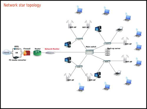 Standard Network Topology